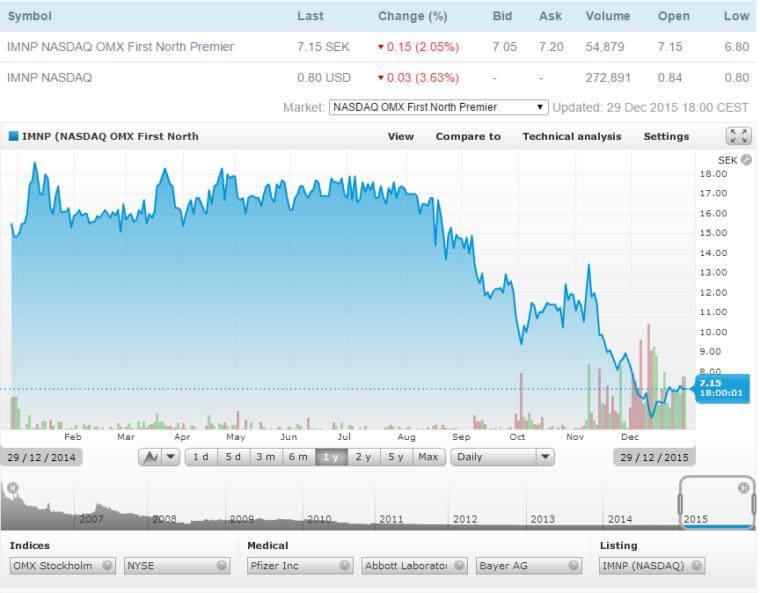 Price Chart